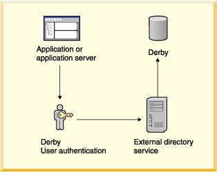 Java DB Developer's Guide